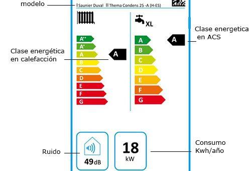 Etiqueta energética. Qué es y como puede ayudarte a ahorrar