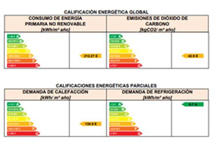 Ayudas en Castilla la Mancha para rehabilitación energética