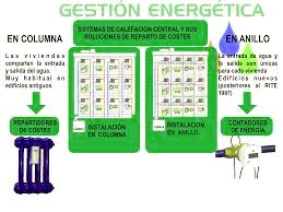 rEparto de costes según tipo de instalación de calefacción